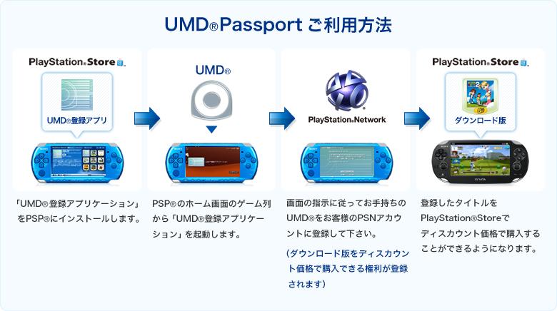 Помимо PS Vita имеется пылящаяся на полке PSP 2000 Очень интересует-можно л
