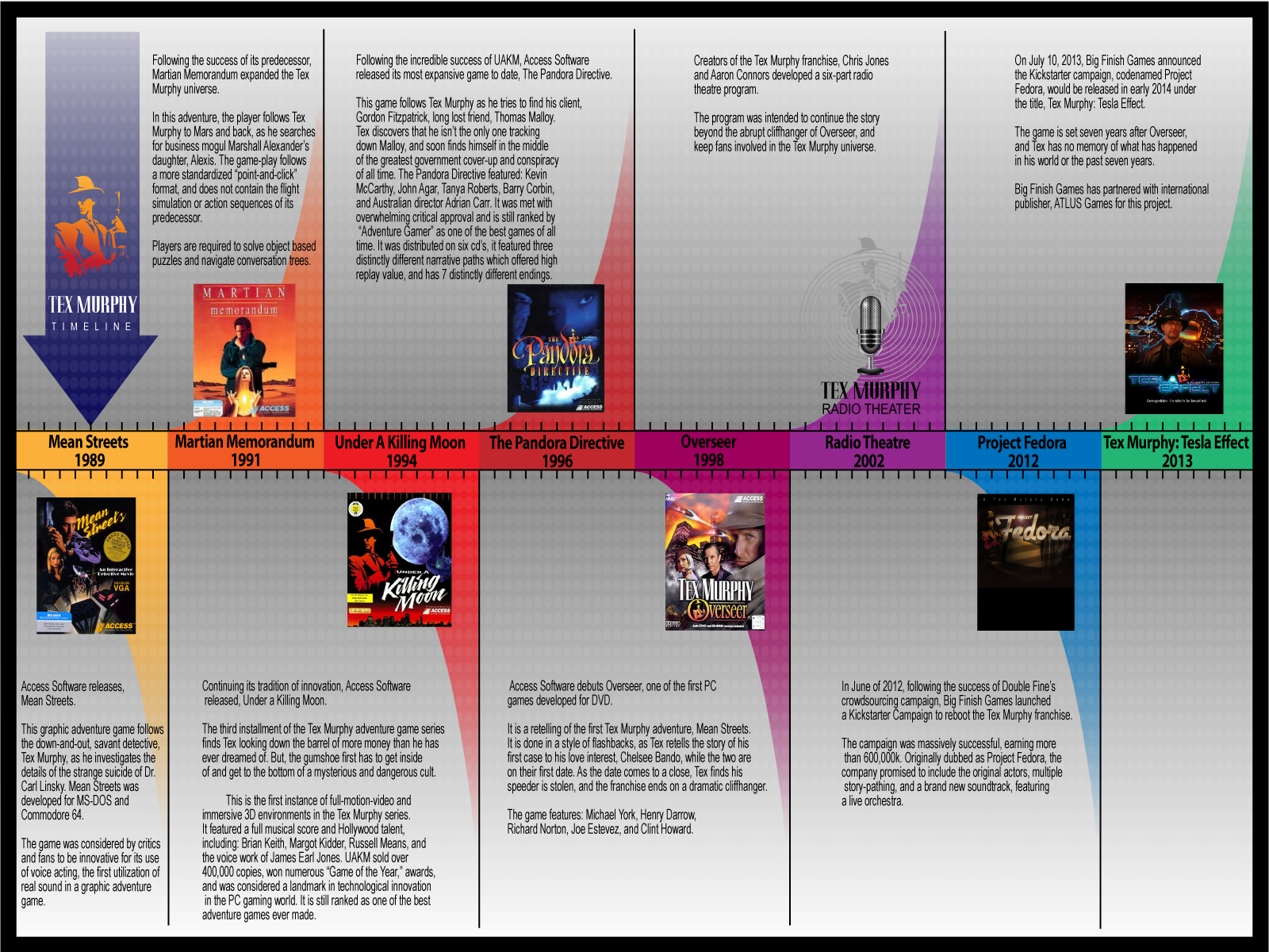atlus lays out tex murphy s history in timeline form brutal gamer