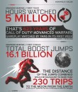 CoD Advanced Warfare infographic