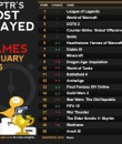 caas-most_played_JAN