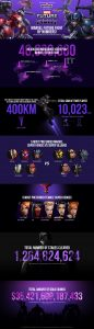 Marvel Future Fight Stats